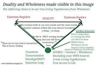 Levensparadigma vanuit Eenheidsbewustzijn (groene dot)