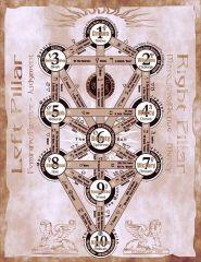 De Verborgen Sephiroth Daath Het 3de Oog Knowing The Middle Path
