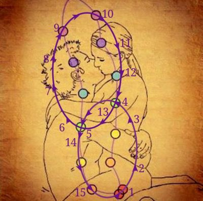 Sexual Energy Flow between lovers The Chakra